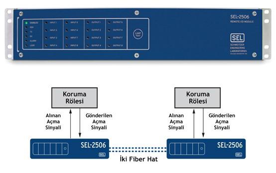 Sel2506 Uygulama Şeması